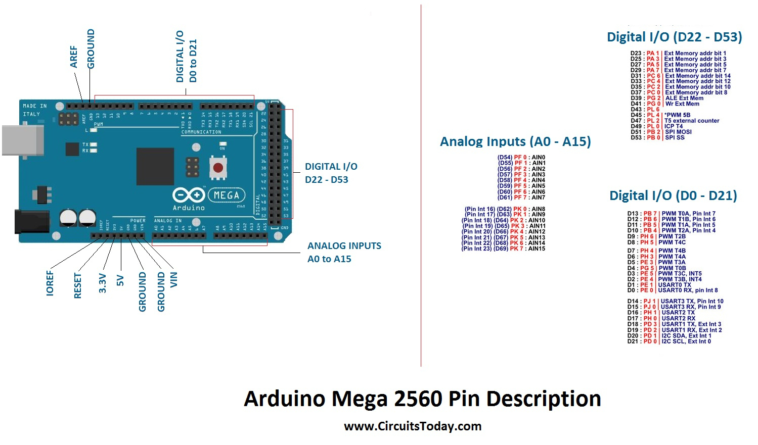 Arduino Mega Tutorial - Pinout And Schematics. Mega 2560 Specifications - Mega Joystick Controller To Arduino Usb Wiring Diagram