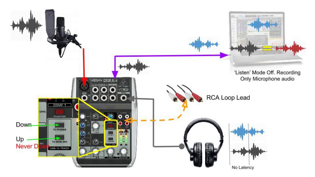 Behringer Xenyx Q502Usb Mixer Audio Routing In Detail - Youtube - Behringer Q802 Usb Wiring Diagram For Podcasting