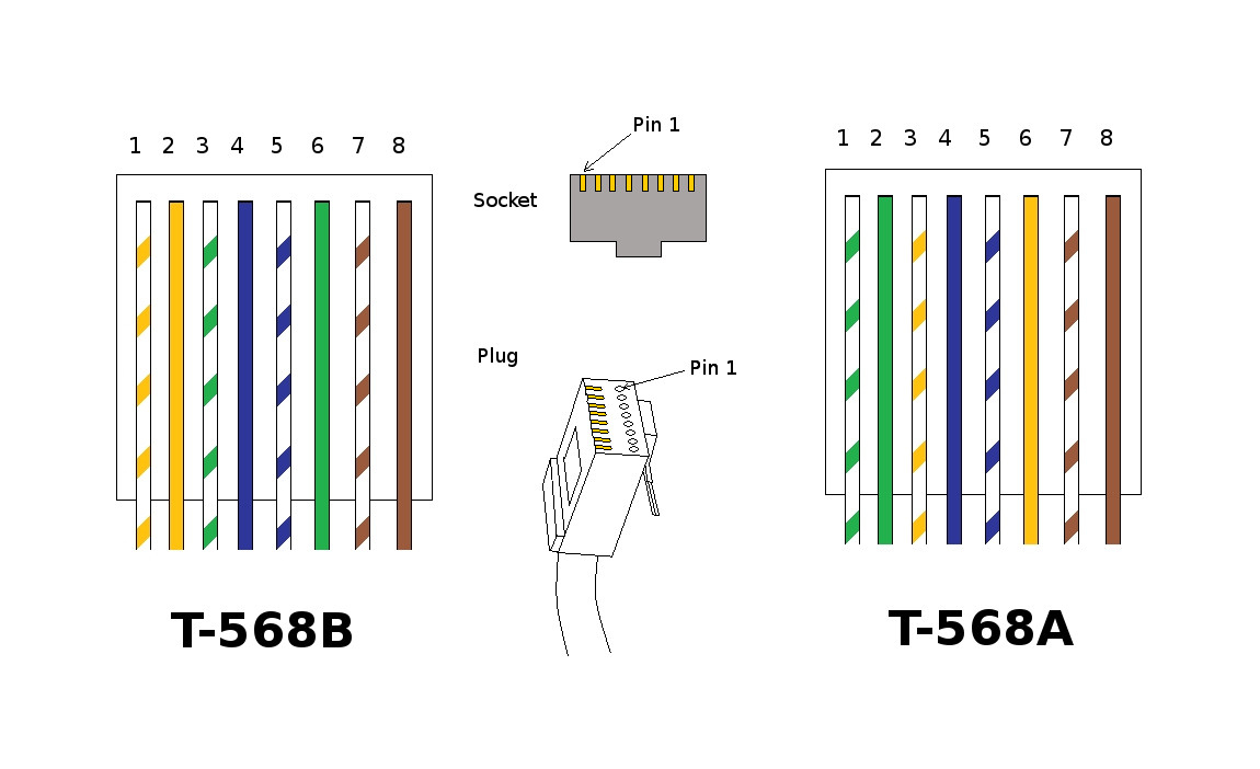Crossover Cable Wiring Diagram Ether Pinout Rj45 | Wiring Library - Usb Cat 5 Wiring Diagram And Crossover Cable Diagram