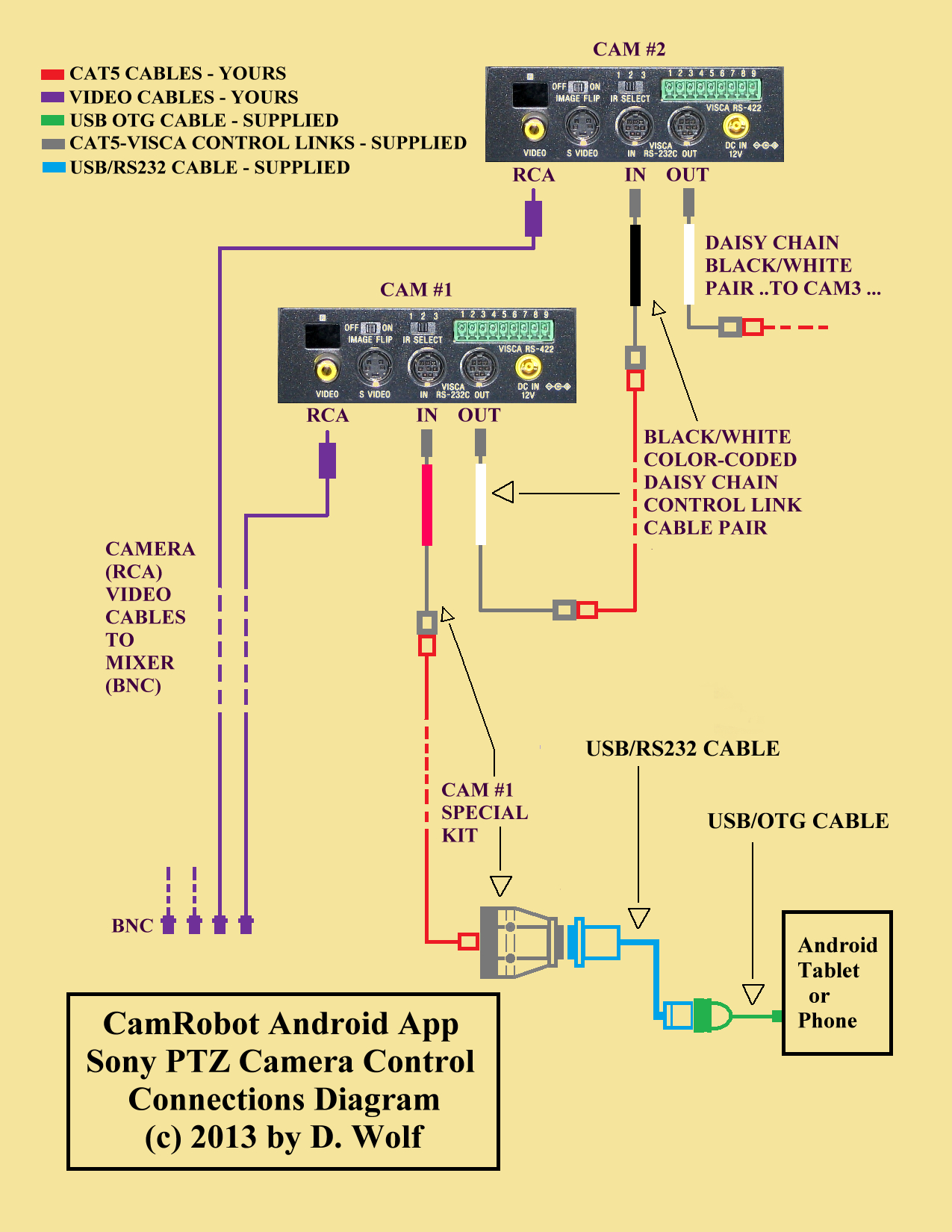 Db25 To Usb Cable Schematic | Manual E-Books - Usb Wiring Diagram Manual