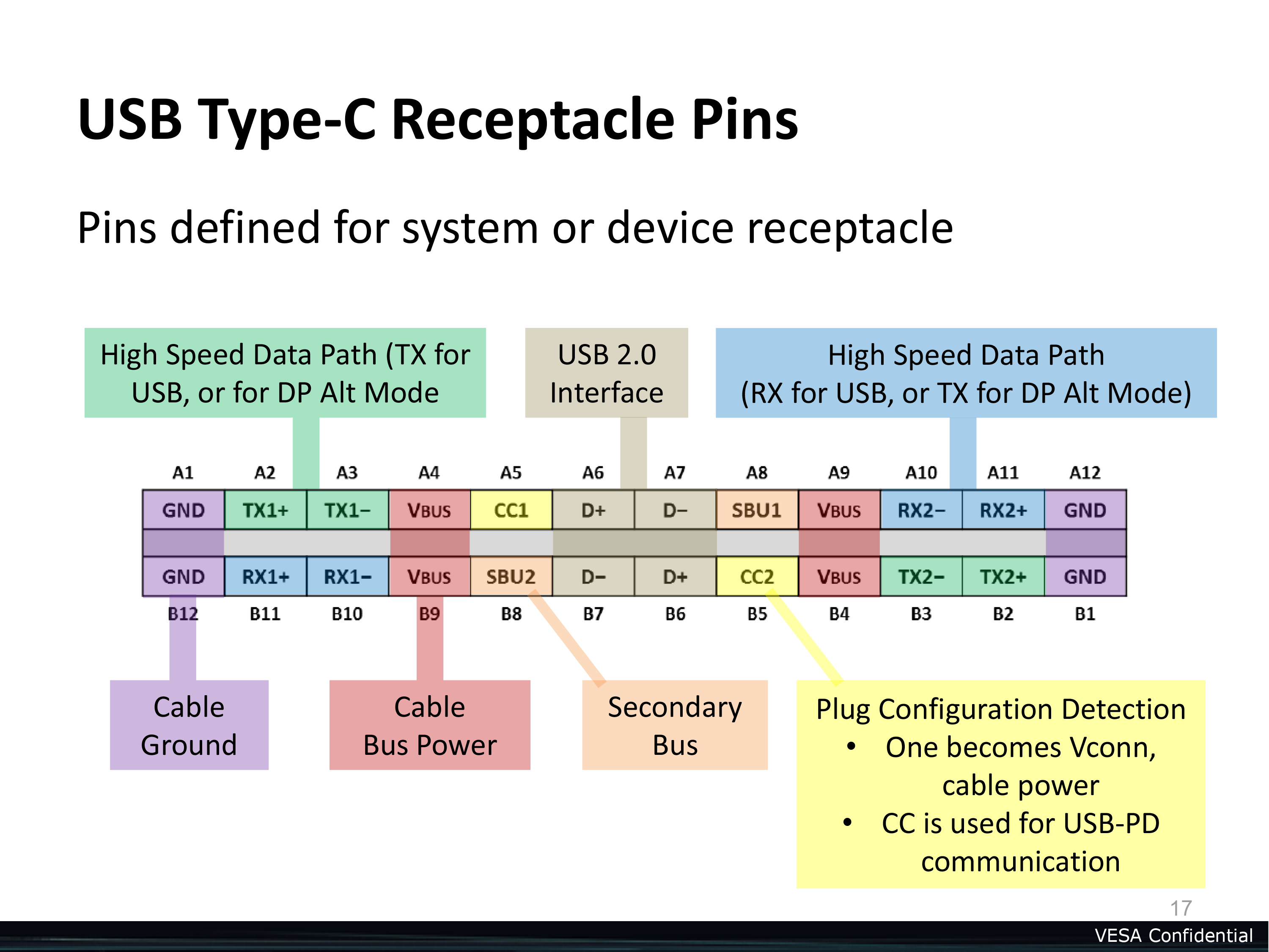 Displayport Alternate Mode For Usb Type-C Announced - Video, Power - Explain Usb Wiring Diagram