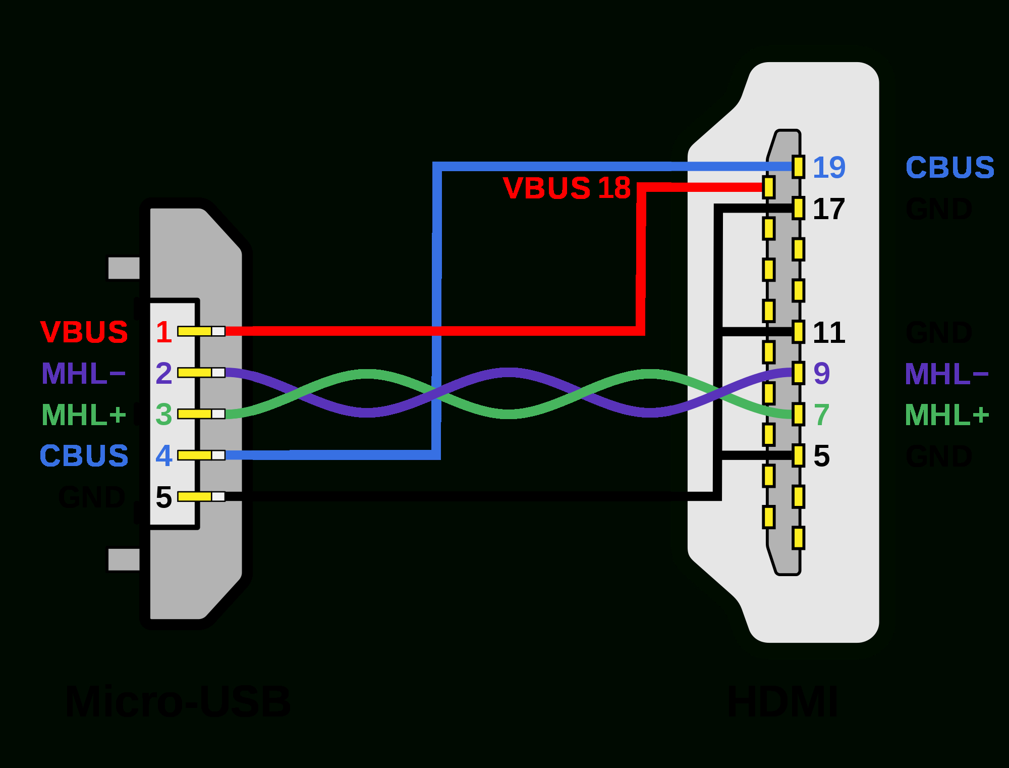 File:mhl Micro-Usb - Hdmi Wiring Diagram.svg - Wikimedia Commons - Usb Otg Cable To Micro Usb To Mini Usb Wiring Diagram