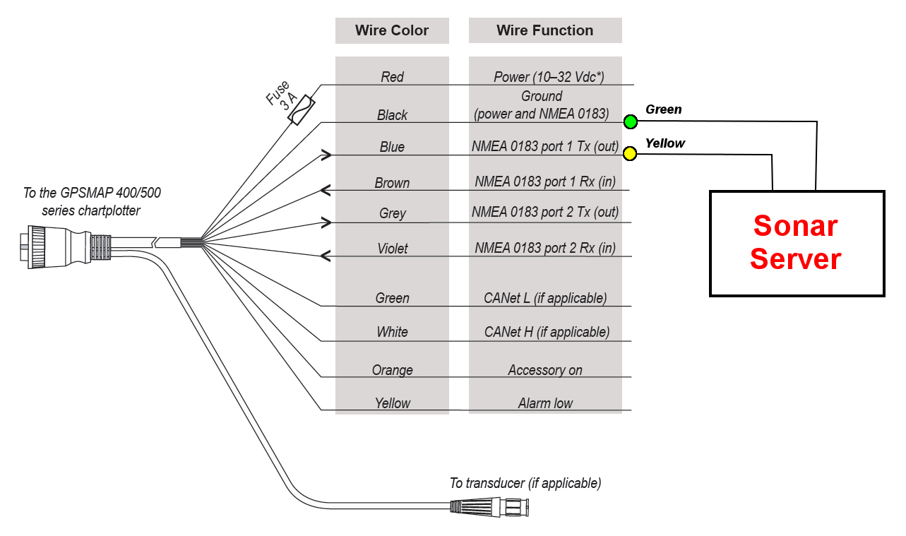 Garmin Usb Wiring - Great Installation Of Wiring Diagram • - Usb Power Cable Wiring Diagram