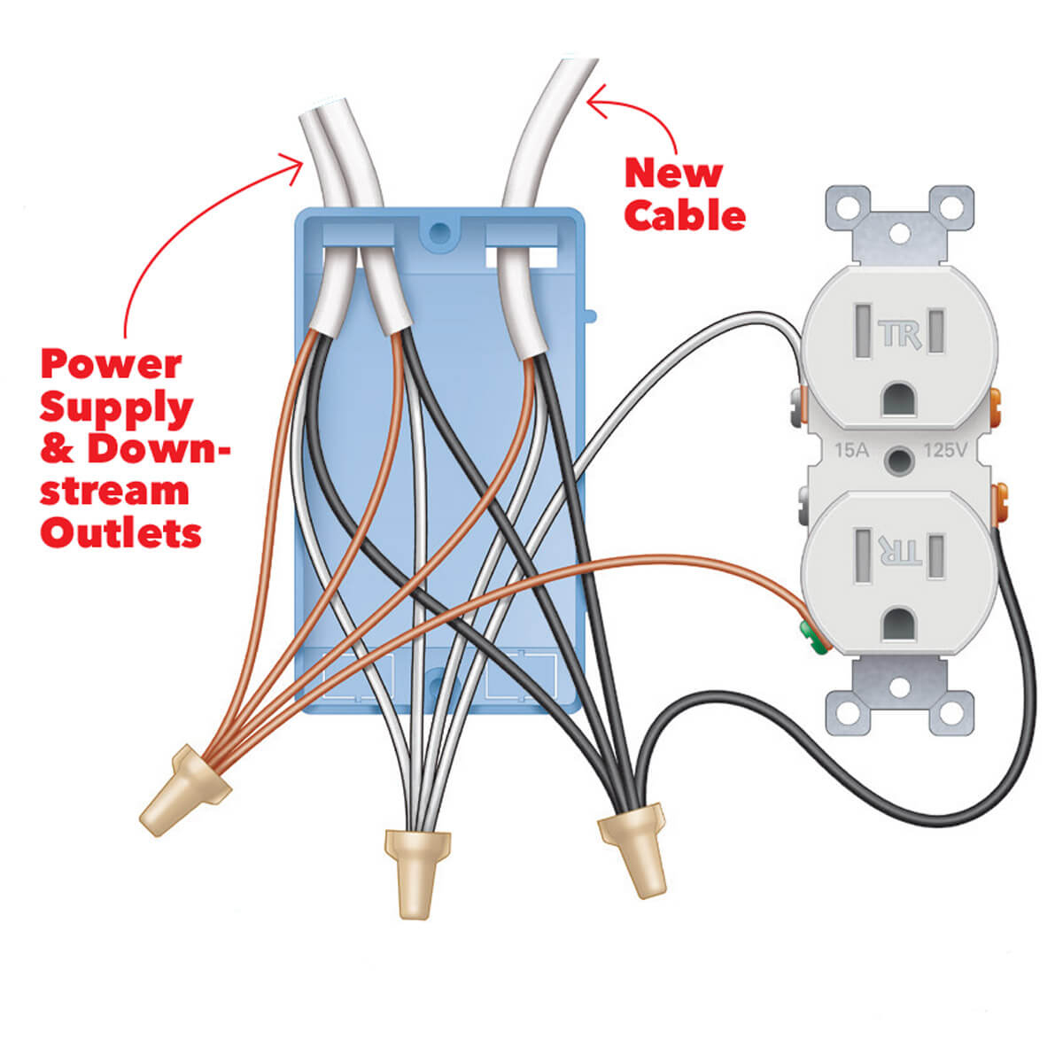 Outlet With Usb Wiring Diagram | USB Wiring Diagram