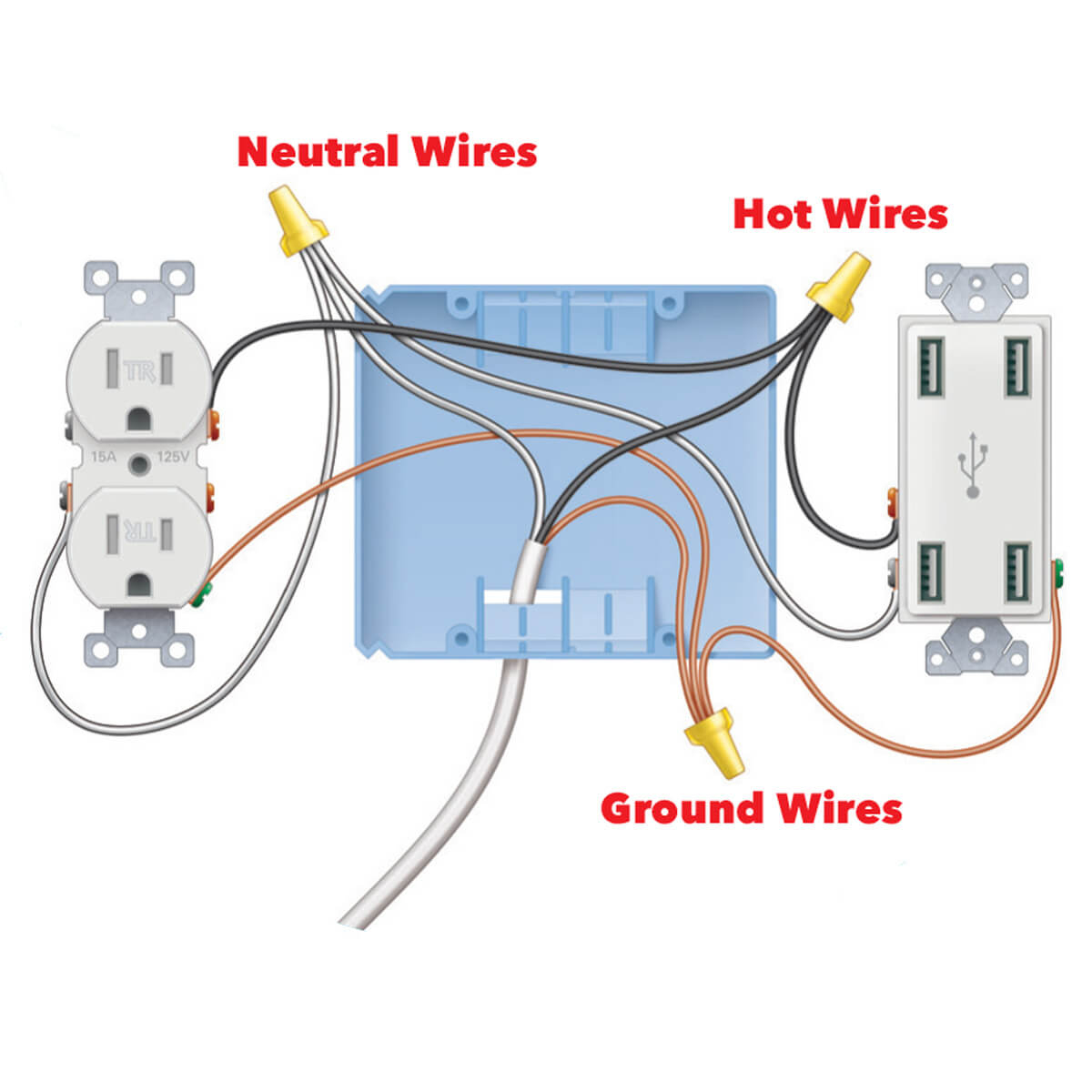 Install A Super-Easy Usb Outlet — The Family Handyman - Usb Outlet Cover Wiring Diagram