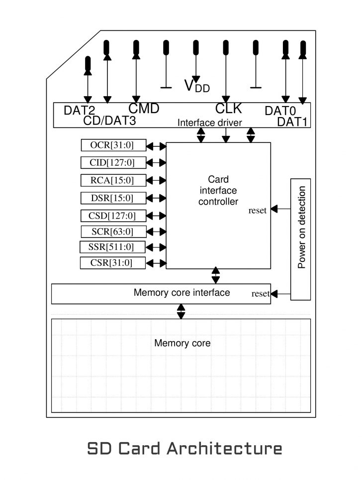 Usb To Micro Sd Card Wiring Diagram