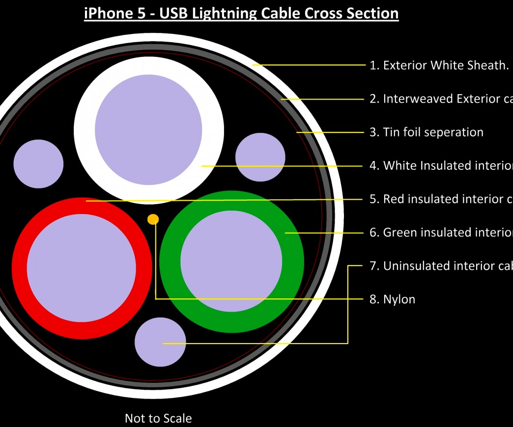 Iphone 5 Usb Charger Wiring Diagram | Wiring Diagram - Usb To Iphone 4 Cable Wiring Diagram