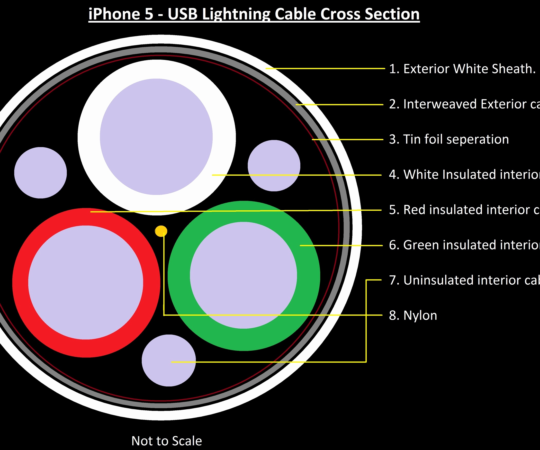 Lighting Usb Cable Wiring Diagram