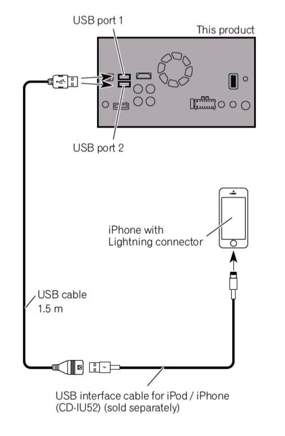 Ipod To Usb Wiring Diagram | Wiring Library - Ipod Shuffle Usb Cable Wiring Diagram