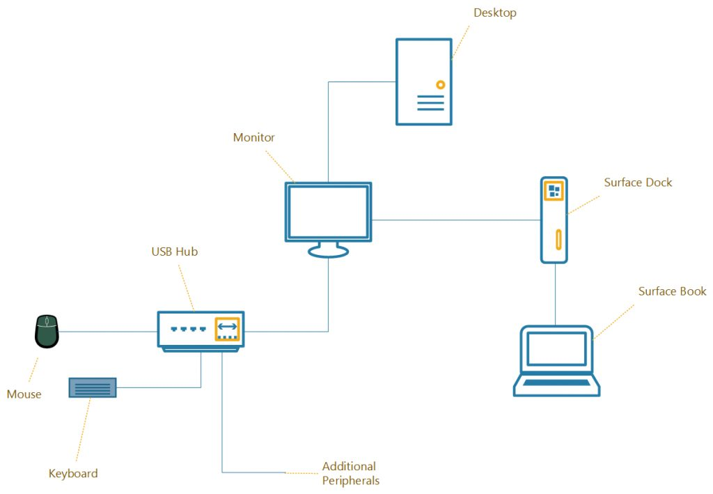 Kvm Switch - A Usb Hub Will Not Function When It U0026 39 S Connected More