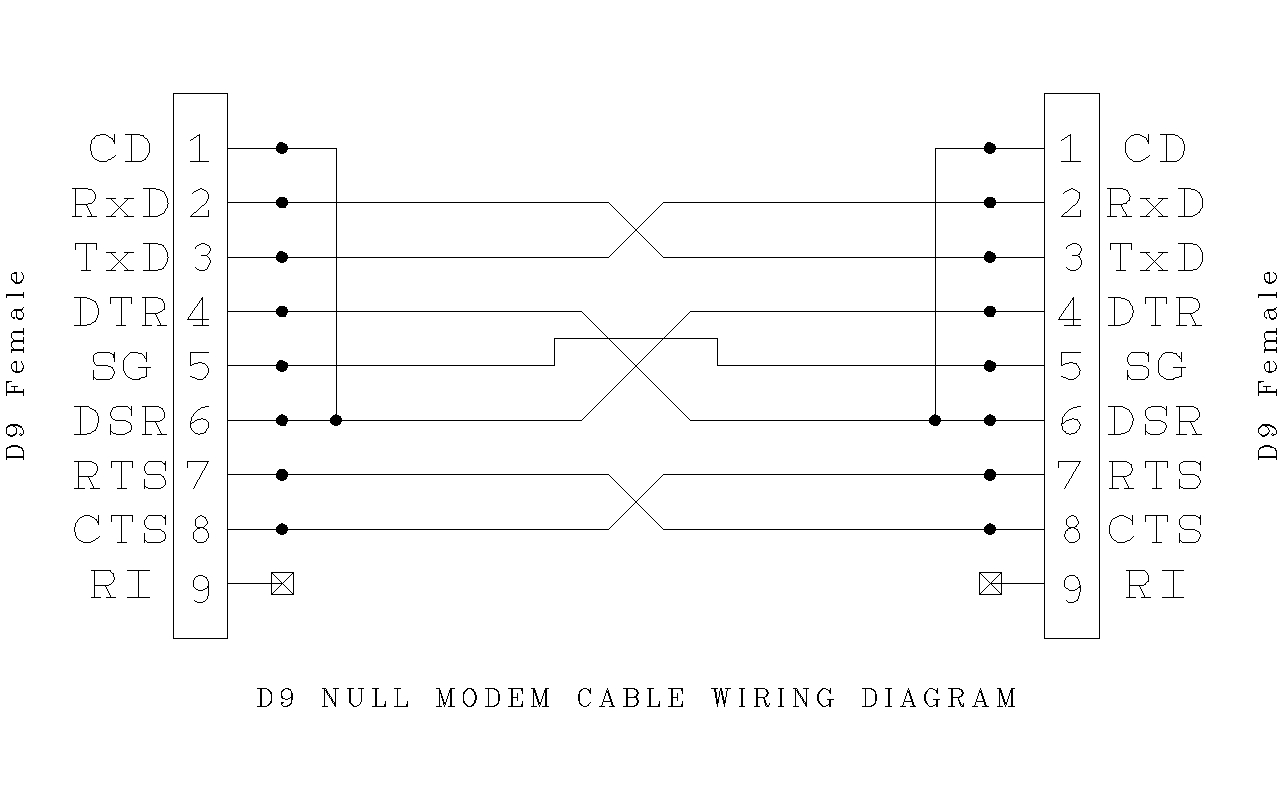 Null Modem Wiring Diagram | Manual E-Books - 5 Pin Mini Usb Wiring Diagram