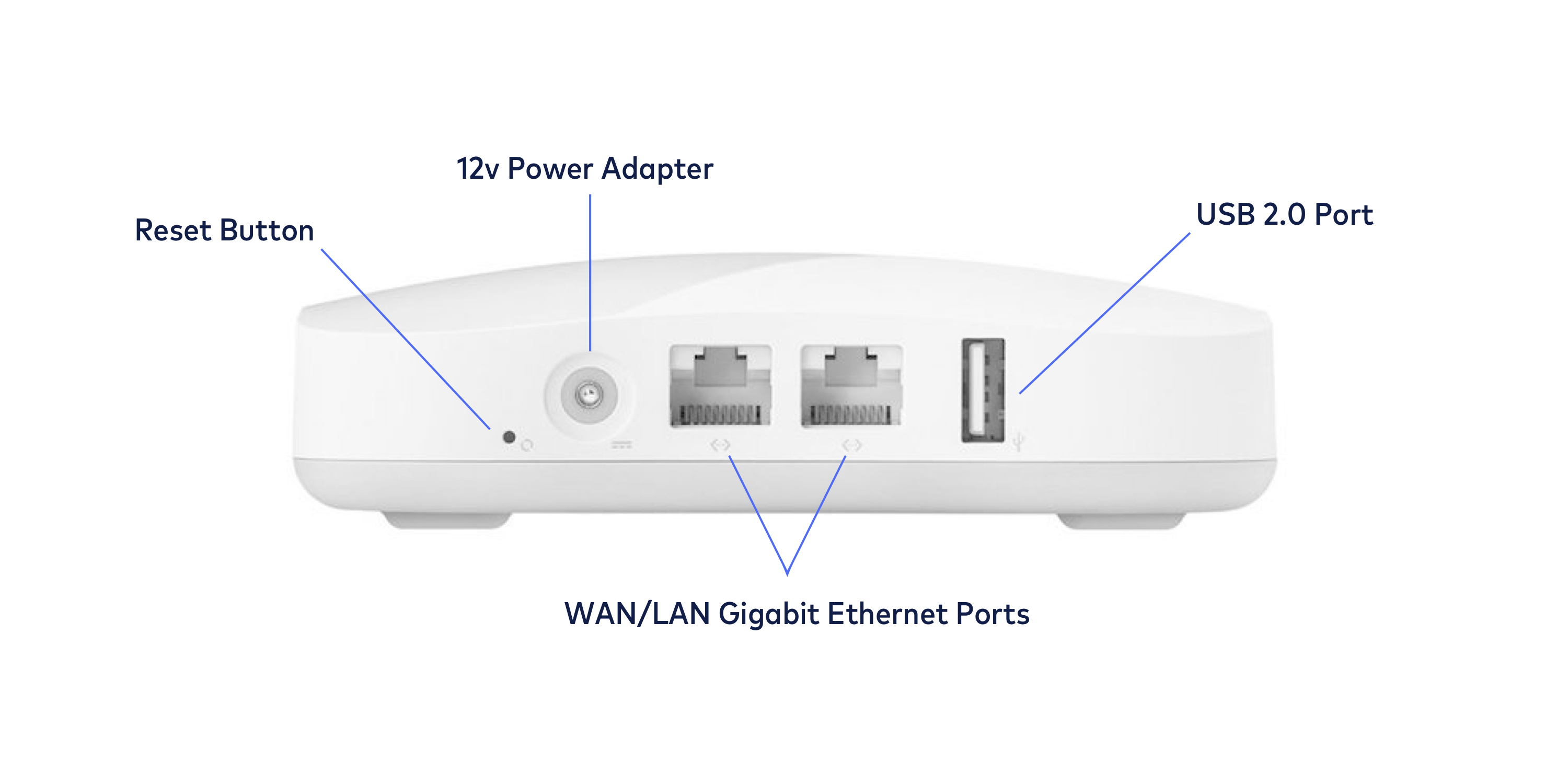 Physical Tour Of An Eero: What Are All The Ports For? – Eero Help Center - How To Hookup Ethernet To Usb Wiring Diagram