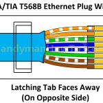 Poe Power Ethernet B Wiring Schematics Color | Wiring Diagram   Color Code Wiring Diagram Usb