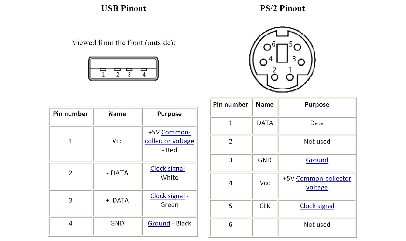 Ps2 Plug Wiring Diagram Keyboard Pinout Wire Color Xwgjsc Com - Usb Pinout Wiring Diagram