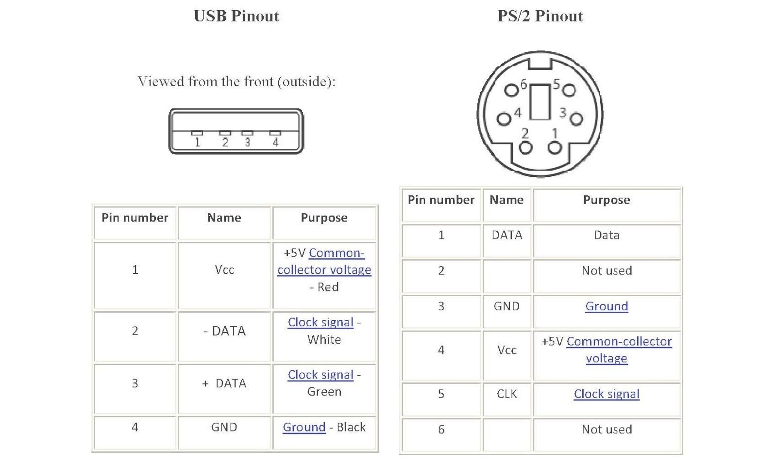Ps2 Usb Wiring Diagram | Manual E-Books - Ps2 Mouse To Usb Wiring Diagram -Power