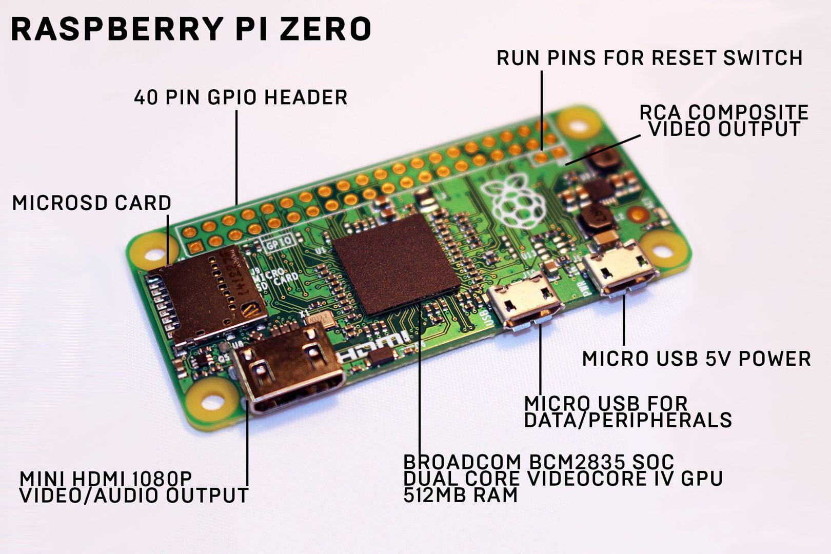 Raspberry Pi Zero: The Wired Starter Guide | Wired Uk - Wiring Diagram For Usb Raspberry Pi
