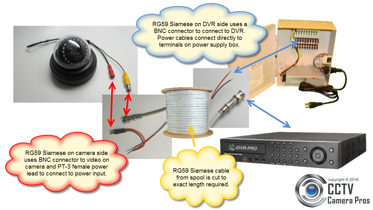 Rg59 Siamese Coax Cable Wiring Guide For Analog Cctv Cameras & Hd - How To Splice Bnc To Usb Wiring Diagram