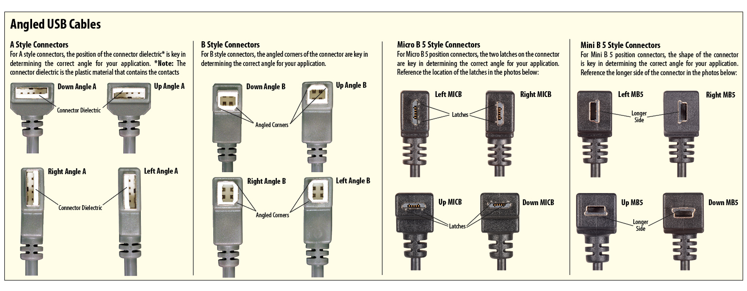 Right Angle Usb Cable | Angled Usb Cable | L-Com - Ac Power Connector To Usb Wiring Diagram