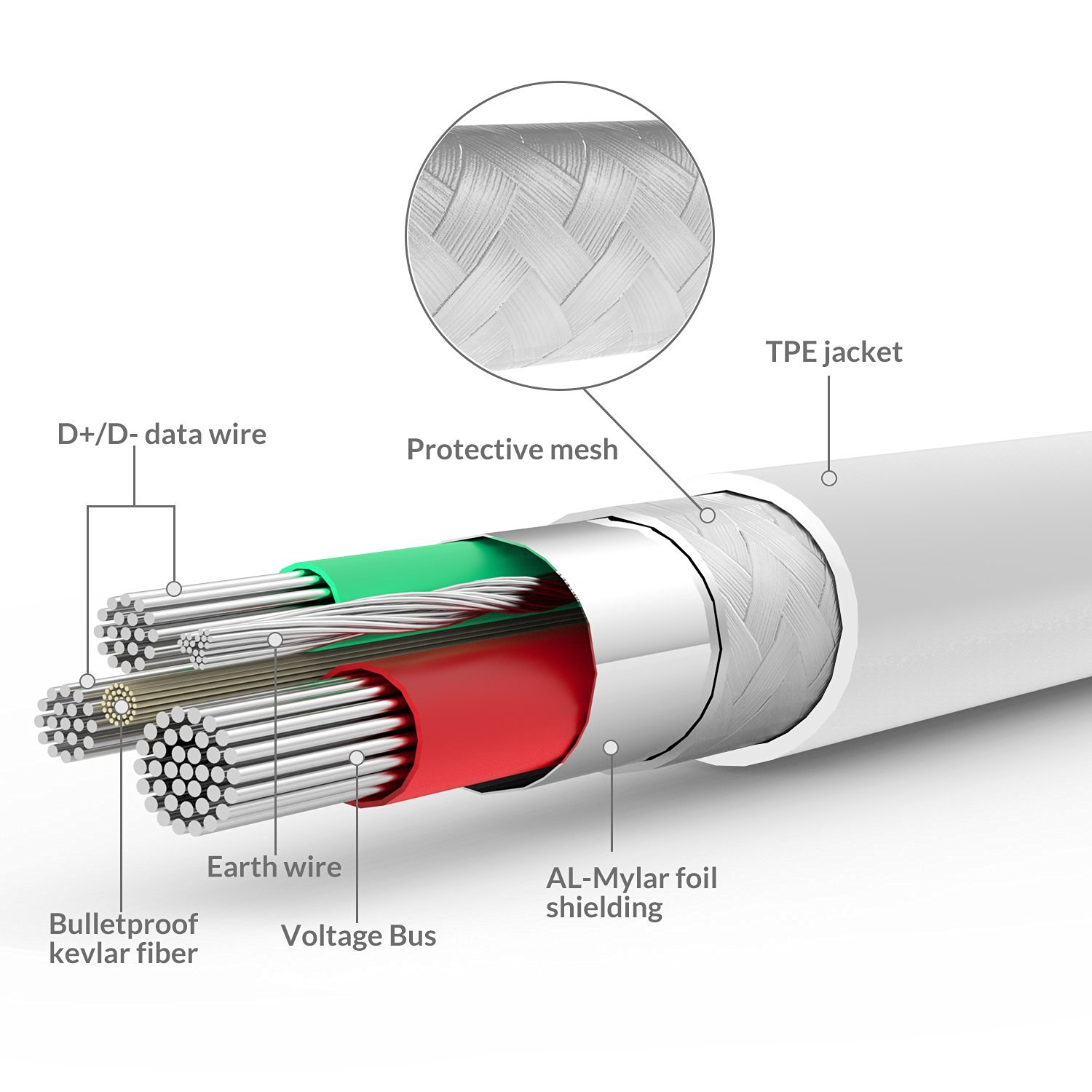 Syncwire Lightning Cable For Iphone 5/6/7 – 6.5 Feet - Getitonline - Ipod Usb Cable Wiring Diagram