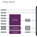 System Architecture | Motorola Developer Portal   Mini Usb Wiring Diagram Motorola