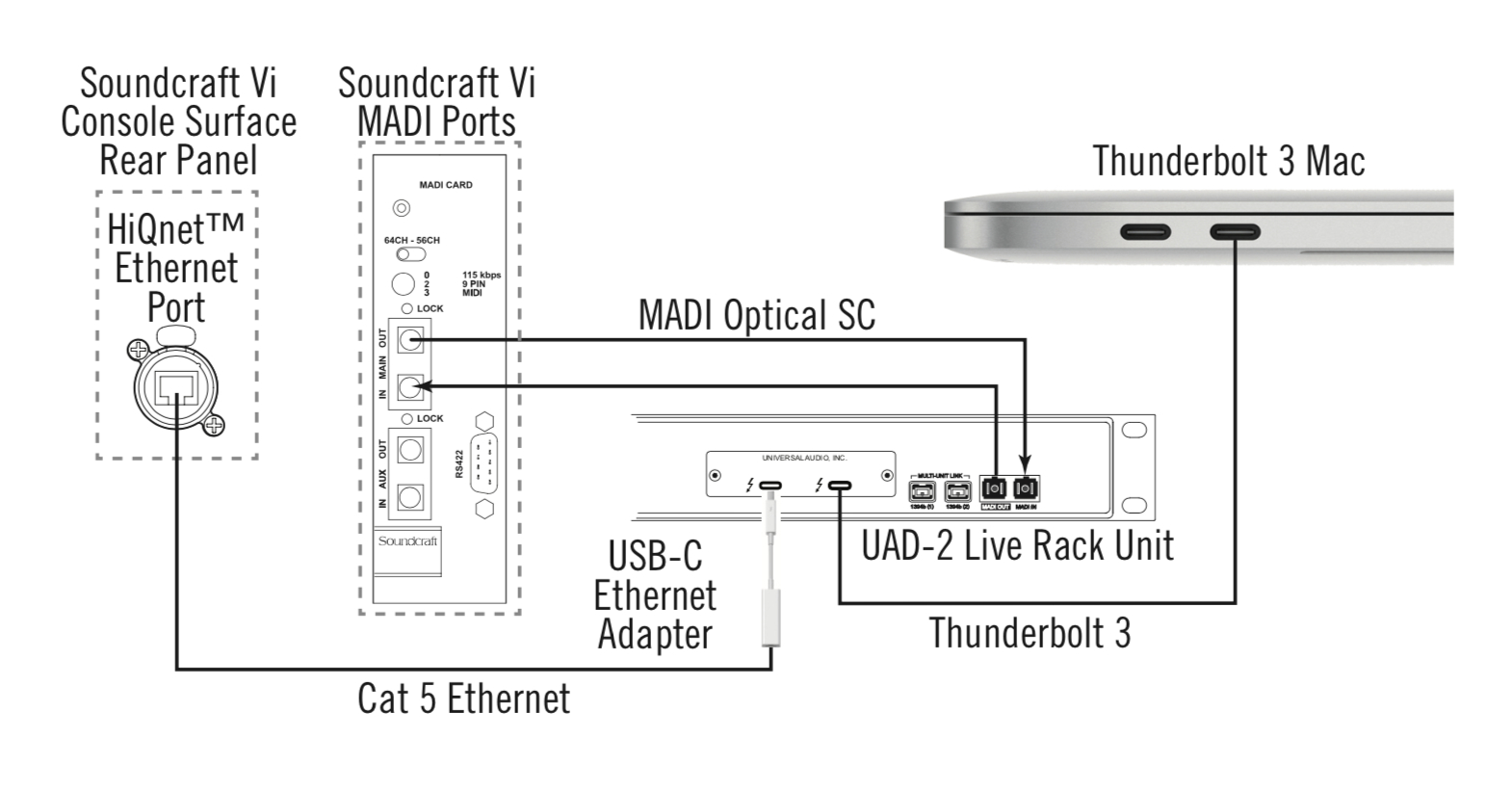 Usb To Cat5 Wiring Diagram