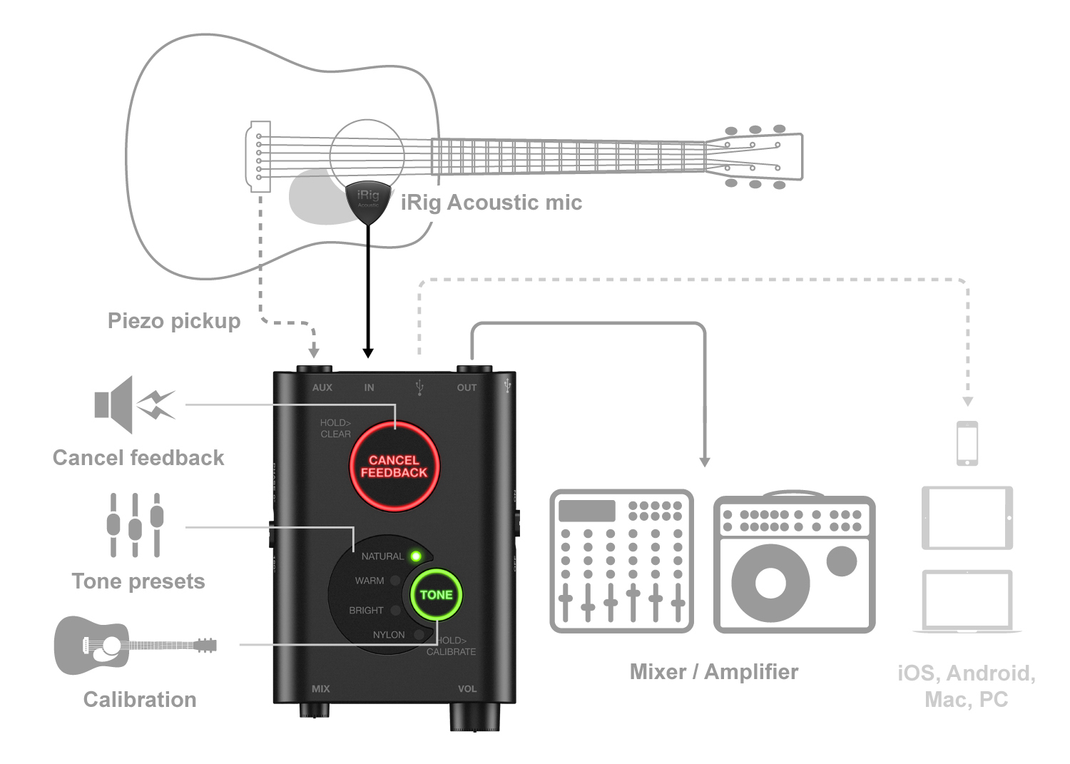 Ultimate Guide To Garageband And Guitar (Recording) | Guitar Chalk - Garageband Usb Wiring Diagram
