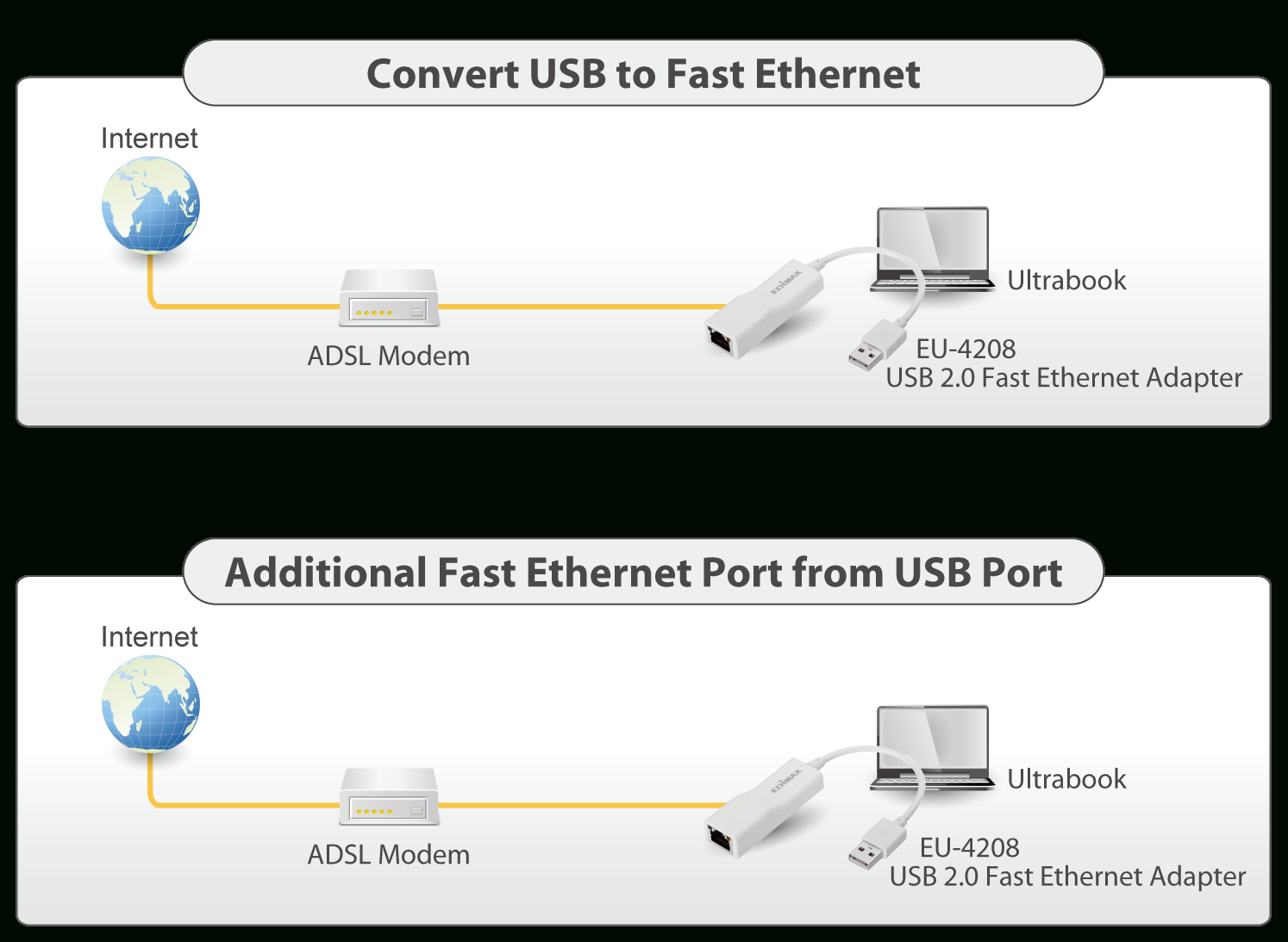Usb 2.0 Fast Ethernet Adapter | Edimax - Edimax - How To Hookup Ethernet To Usb Wiring Diagram