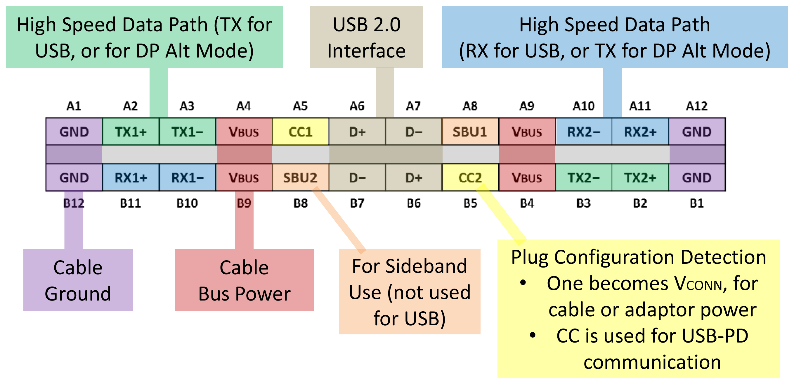 Usb 2 Pin Wiring Diagram | Manual E-Books - Usb C To Usb A Wiring Diagram
