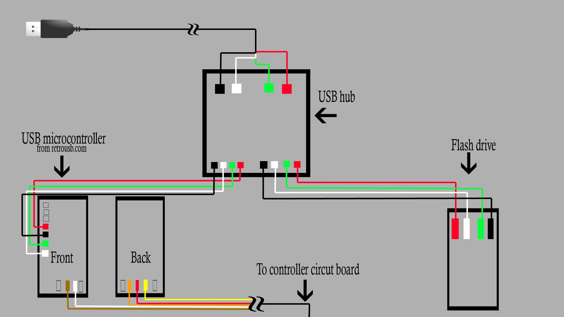 Usb Cable Wiring Diagram For Connecting The | Wiring Diagram - Micro Usb Female Wiring Diagram To Board