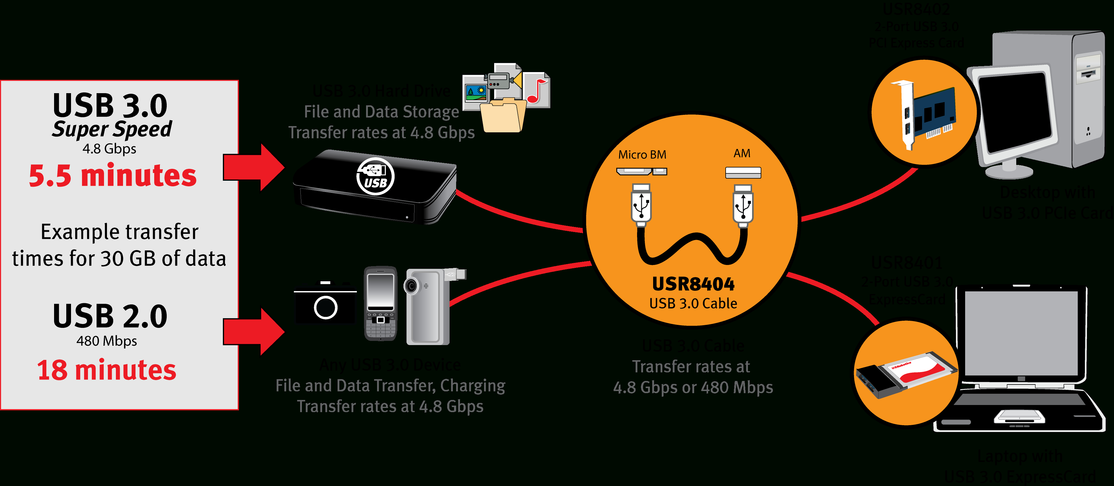 Usb Data Transfer Cable Wiring Diagram | Manual E-Books - Usb Data Transfer Cable Wiring Diagram