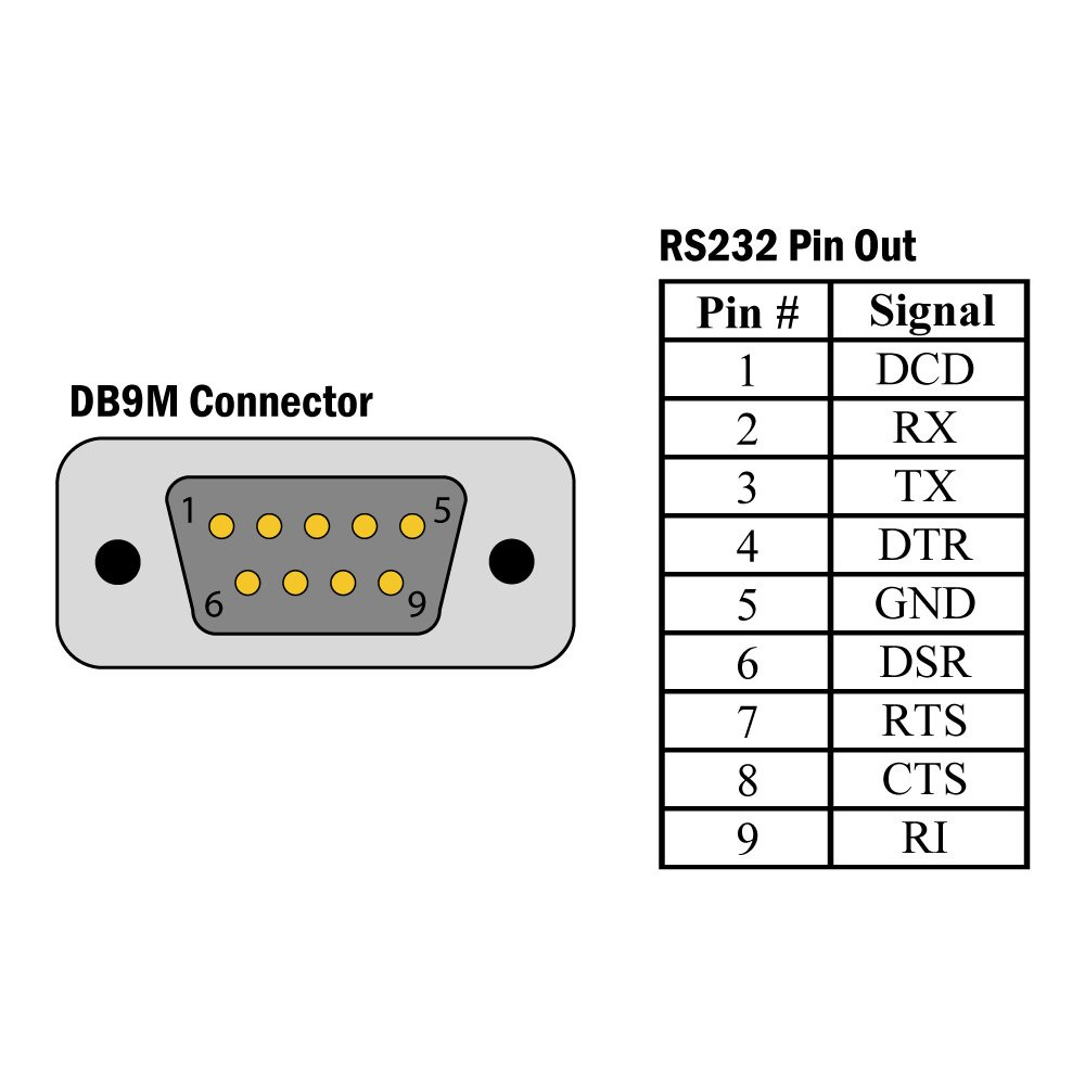 Usb Db9 Pinout Diagram - Great Installation Of Wiring Diagram • - Usb Serial Adapter Wiring Diagram