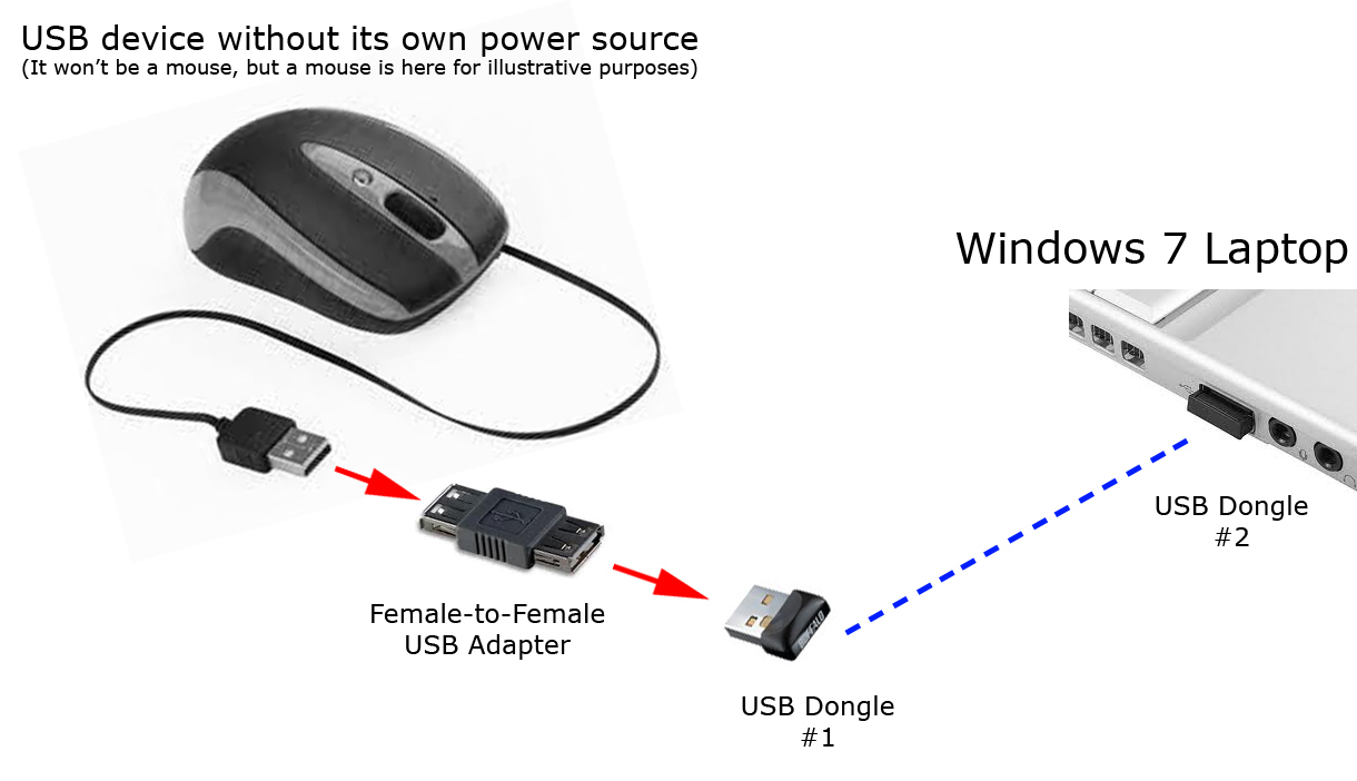 Usb - How Can I Pair Two Bluetooth Dongles Together? - Super User - Usb Female To Female Adapter Wiring Diagram