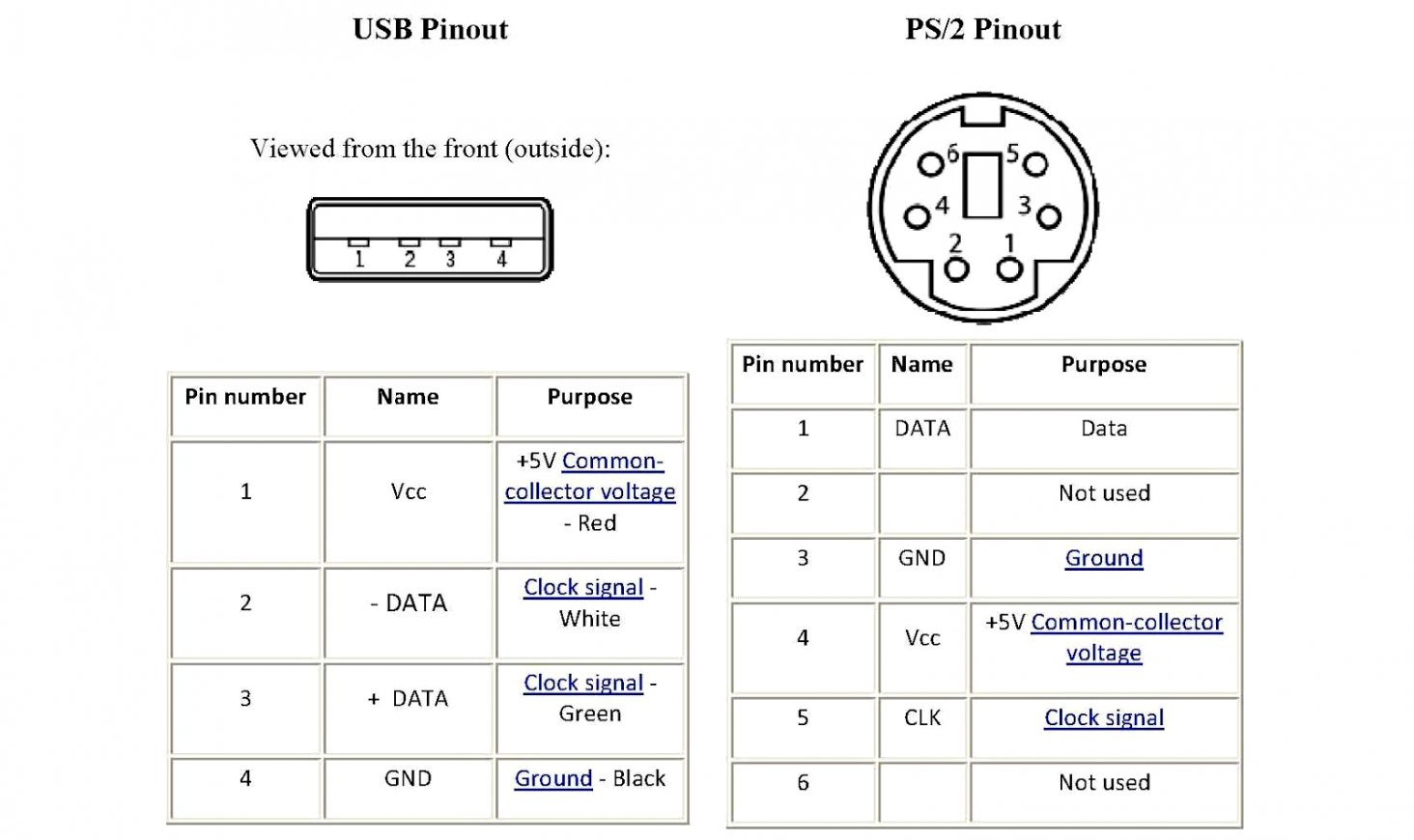 Usb To Ps 2 Mouse Wiring Diagram | Wiring Diagram - Usb Keyboard Tops2 Adapter Wiring Diagram