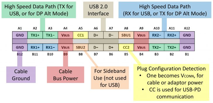Usb 2.0 To Usb C Wiring Diagram