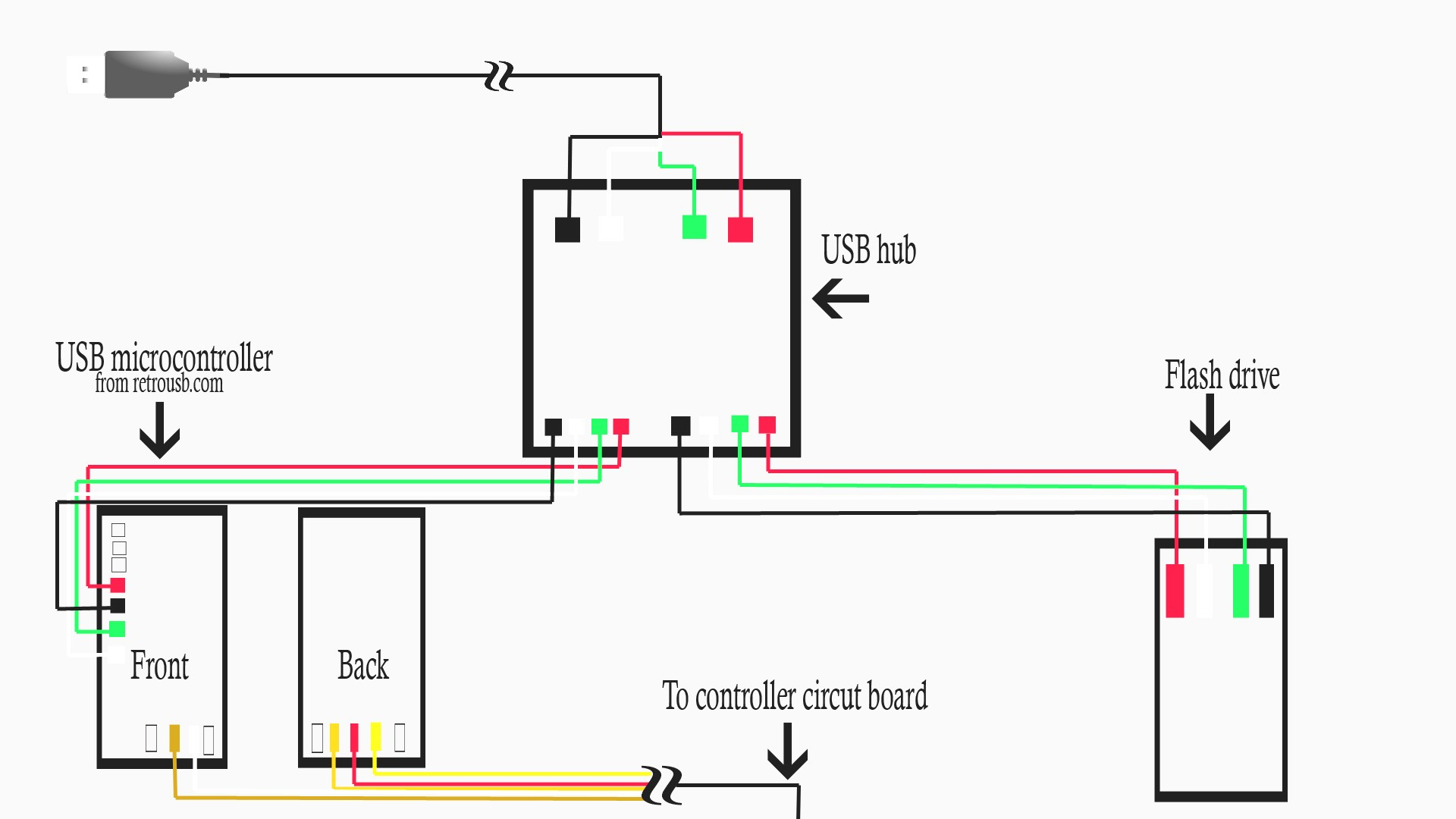 Usb Wire Color Diagram | Wiring Library - Usb Otg Cable Wiring Diagram