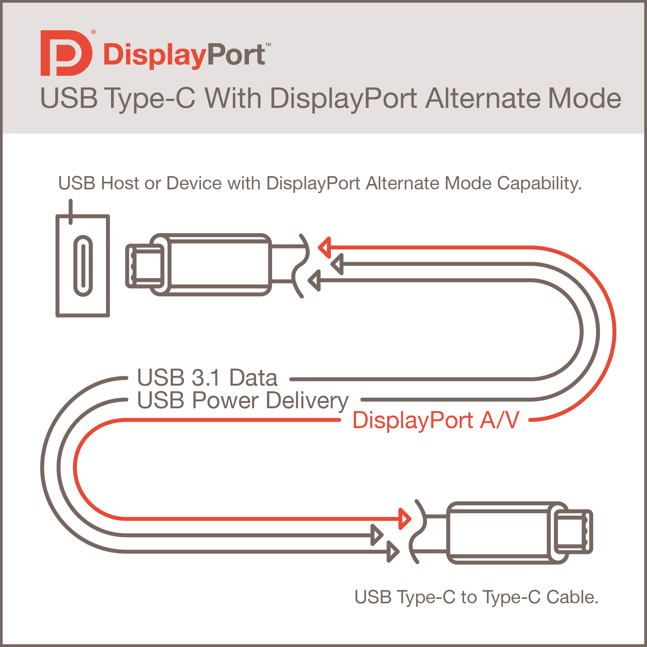 Vesa® Brings Displayport™ To New Usb Type-C Connector | Business Wire - Usb Type C Cable Wiring Diagram
