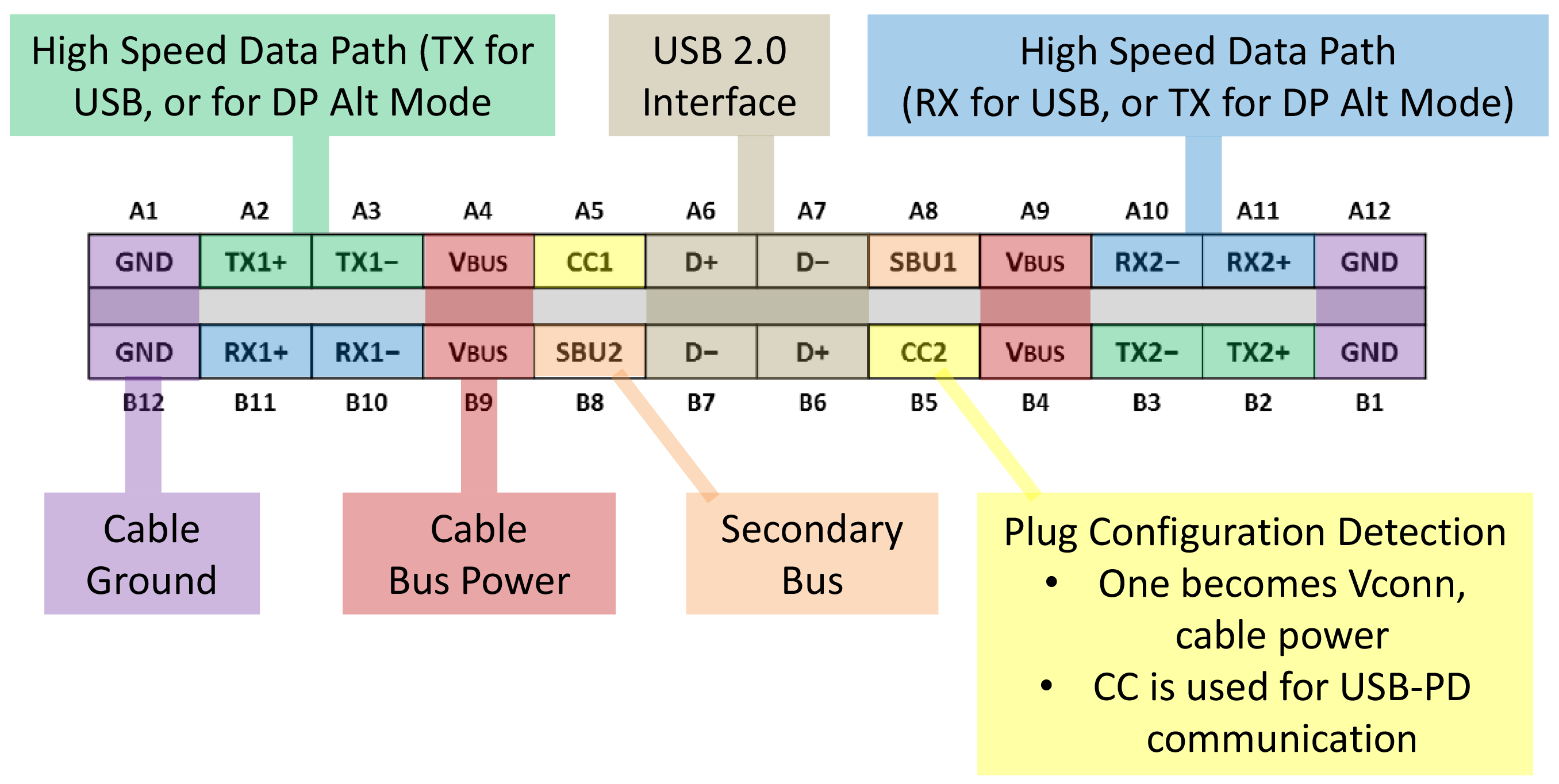 Virtuallink Usb-C Alt Mode Announced: Standardized Connector For Vr - Usb C Cable Wiring Diagram