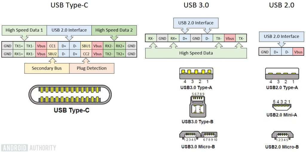 What Is Usb Type-C? - Micro Usb Type C Wiring Diagram ...