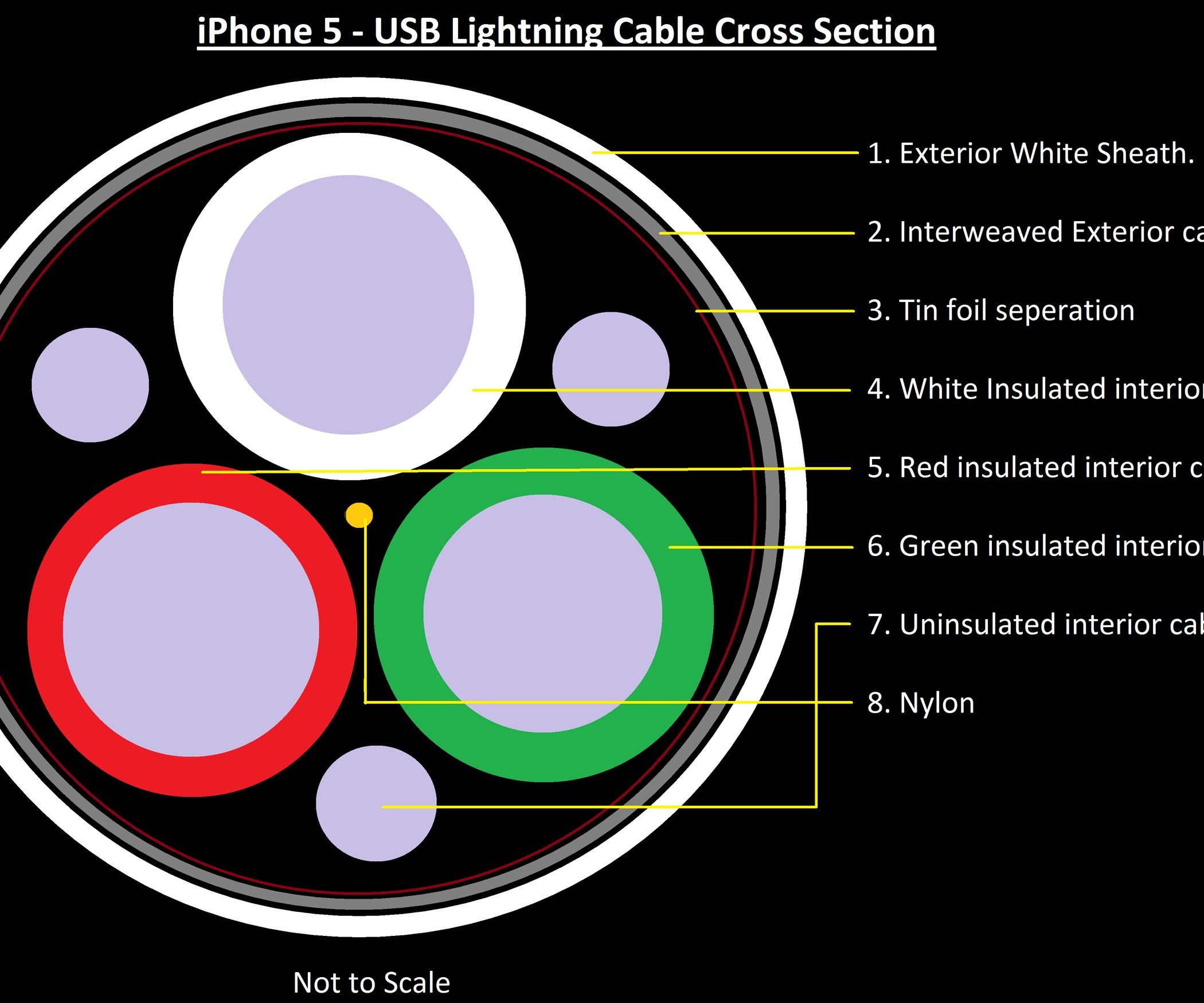 Wiring Diagram Apple Usb Cable | Manual E-Books - Usb To Lightning Wiring Diagram